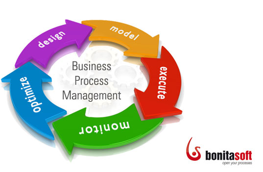 Business Process Management (BPM) Bonitasoft